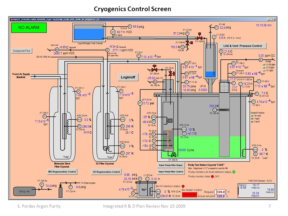 S. Pordes Argon PurityIntegrated R & D Plan Review Nov 23 2009 Cryogenics Control Screen 7