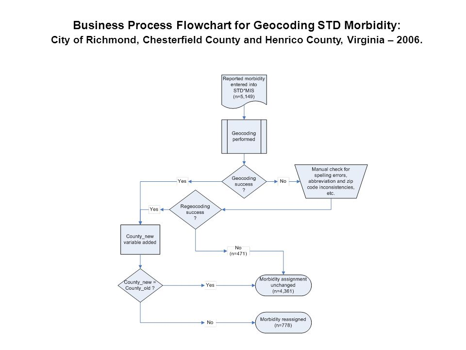 Business Process Flowchart for Geocoding STD Morbidity: City of Richmond, Chesterfield County and Henrico County, Virginia – 2006.