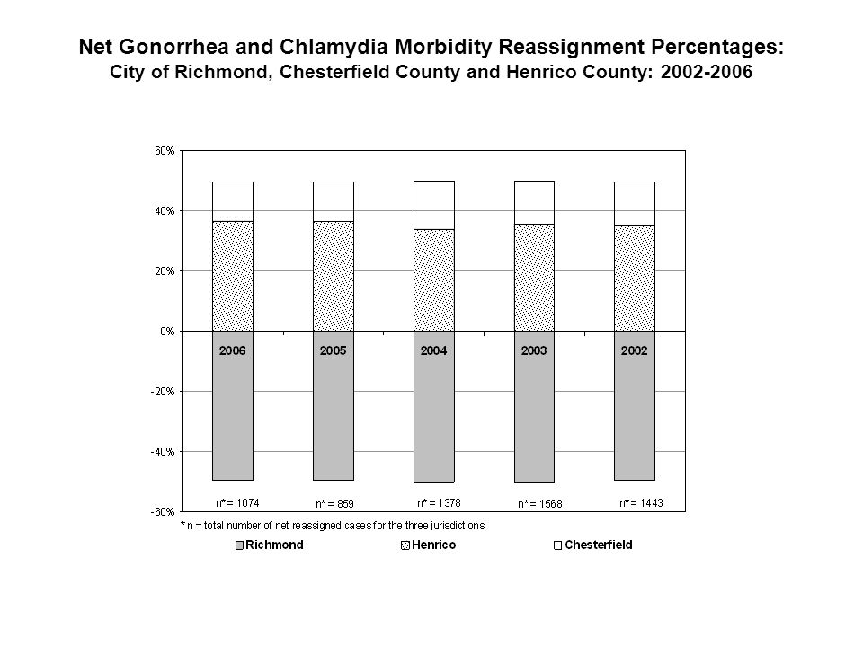 Net Gonorrhea and Chlamydia Morbidity Reassignment Percentages: City of Richmond, Chesterfield County and Henrico County: 2002-2006
