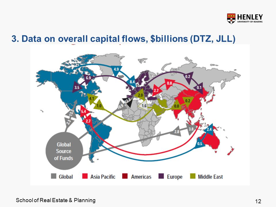 School of Real Estate & Planning 3. Data on overall capital flows, $billions (DTZ, JLL) 12