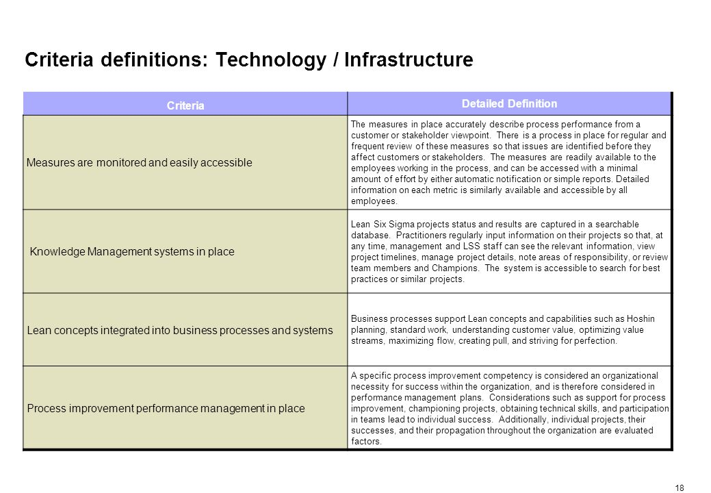 18 Criteria definitions: Technology / Infrastructure Criteria Detailed Definition Measures are monitored and easily accessible The measures in place accurately describe process performance from a customer or stakeholder viewpoint.