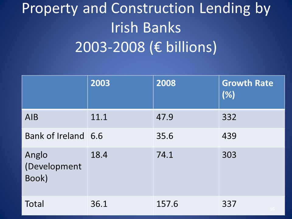 Property and Construction Lending by Irish Banks 2003-2008 (€ billions) 20032008Growth Rate (%) AIB11.147.9332 Bank of Ireland6.635.6439 Anglo (Development Book) 18.474.1303 Total36.1157.6337 16