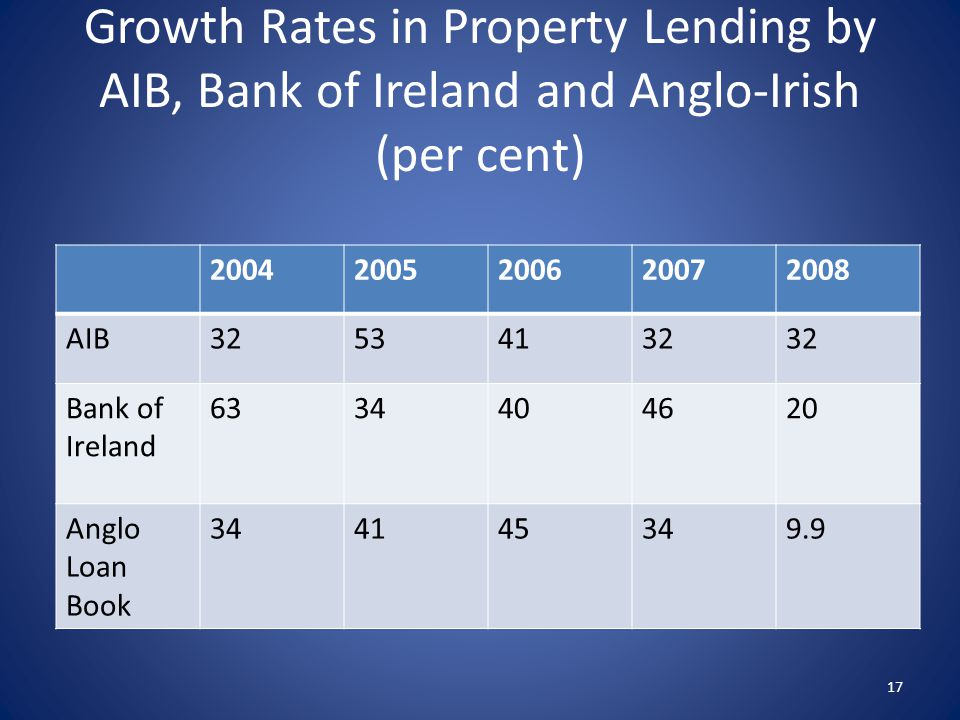 Growth Rates in Property Lending by AIB, Bank of Ireland and Anglo-Irish (per cent) 20042005200620072008 AIB32534132 Bank of Ireland 6334404620 Anglo Loan Book 344145349.9 17