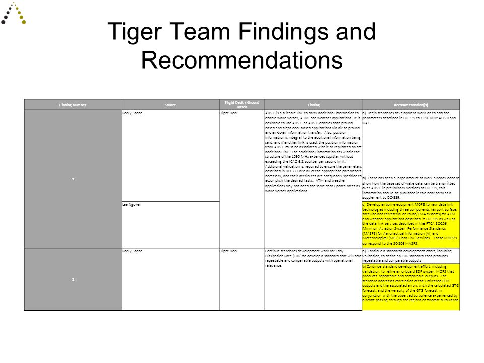 Tiger Team Findings and Recommendations Finding NumberSource Flight Deck / Ground Based FindingRecommendation(s) 1 Rocky StoneFlight DeckADS-B is a suitable link to carry additional information to enable wake vortex, ATM, and weather applications.