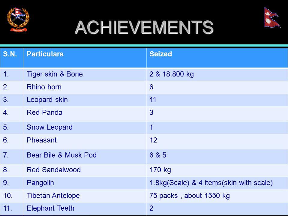 ACHIEVEMENTS S.N.ParticularsSeized 1.Tiger skin & Bone2 & 18.800 kg 2.Rhino horn6 3.Leopard skin11 4.Red Panda3 5.Snow Leopard1 6.Pheasant12 7.Bear Bile & Musk Pod6 & 5 8.Red Sandalwood170 kg.
