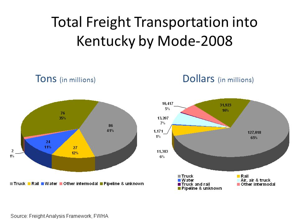 Tons (in millions) Dollars (in millions) Source: Freight Analysis Framework, FWHA Total Freight Transportation into Kentucky by Mode-2008