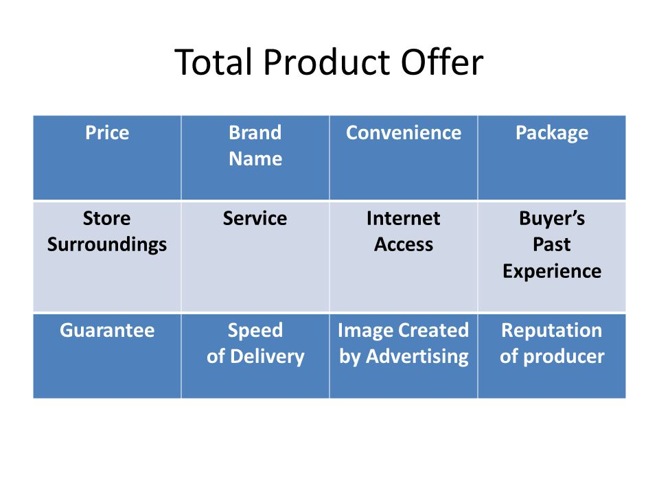 Total Product Offer PriceBrand Name ConveniencePackage Store Surroundings ServiceInternet Access Buyer's Past Experience GuaranteeSpeed of Delivery Image Created by Advertising Reputation of producer