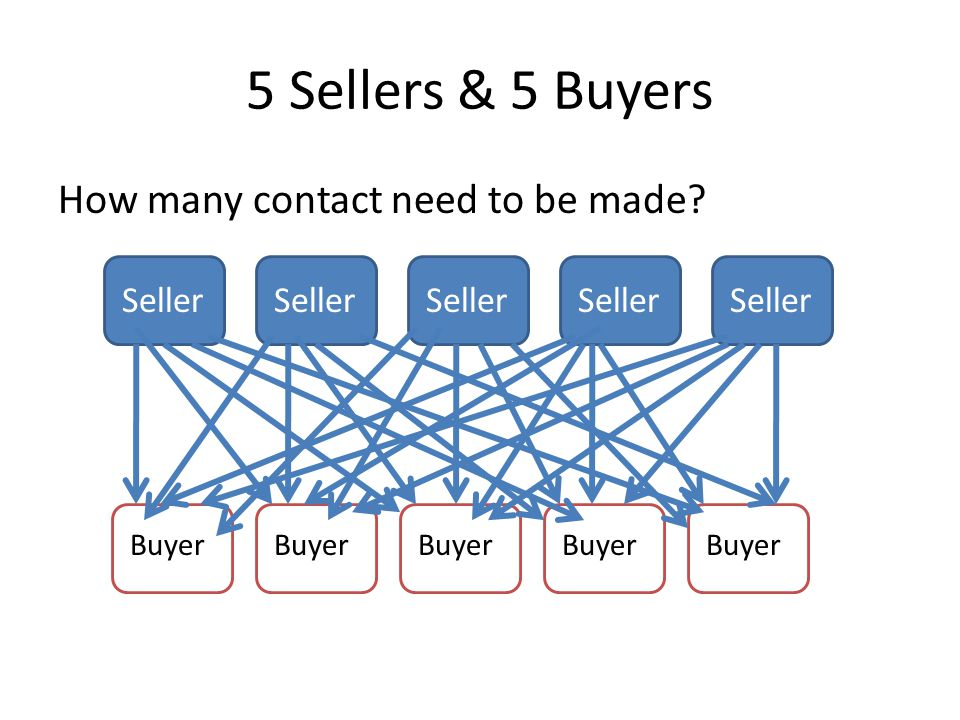 5 Sellers & 5 Buyers How many contact need to be made? Seller Buyer