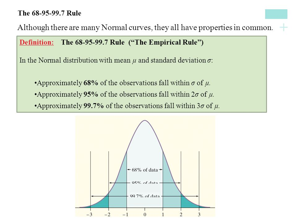 """+ Although there are many Normal curves, they all have properties in common. The 68-95-99.7 Rule Definition: The 68-95-99.7 Rule (""""The Empirical Rule"""""""