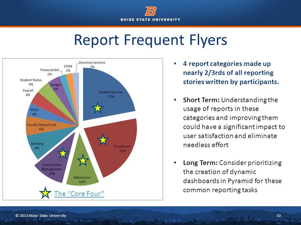 © 2013 Boise State University10 Report Frequent Flyers 4 report categories made up nearly 2/3rds of all reporting stories written by participants.