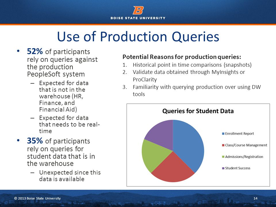 © 2013 Boise State University14 Use of Production Queries 52% of participants rely on queries against the production PeopleSoft system – Expected for data that is not in the warehouse (HR, Finance, and Financial Aid) – Expected for data that needs to be real- time 35% of participants rely on queries for student data that is in the warehouse – Unexpected since this data is available Potential Reasons for production queries: 1.Historical point in time comparisons (snapshots) 2.Validate data obtained through MyInsights or ProClarity 3.Familiarity with querying production over using DW tools