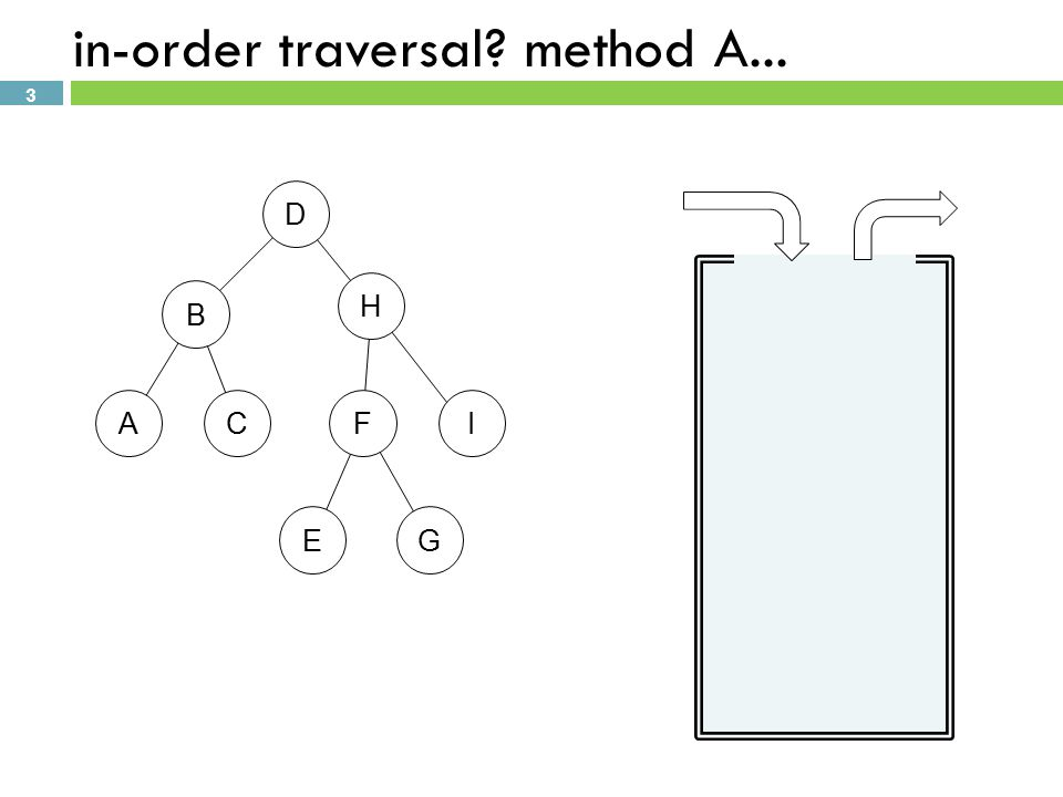 3 in-order traversal method A... D B H FCAI EG