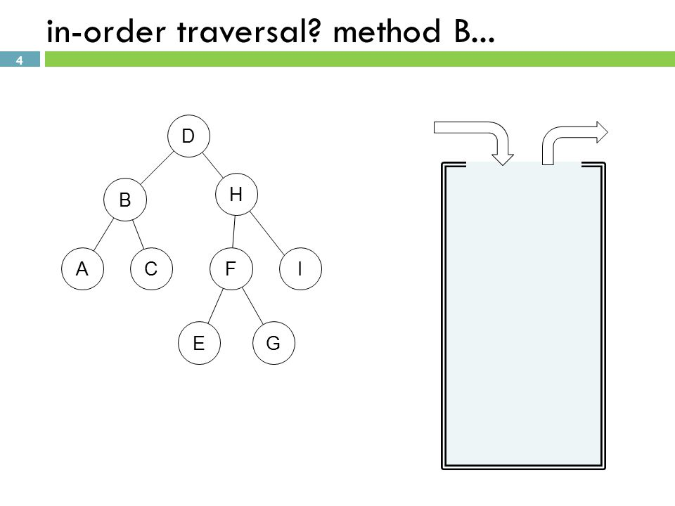 4 in-order traversal method B... D B H FCAI EG