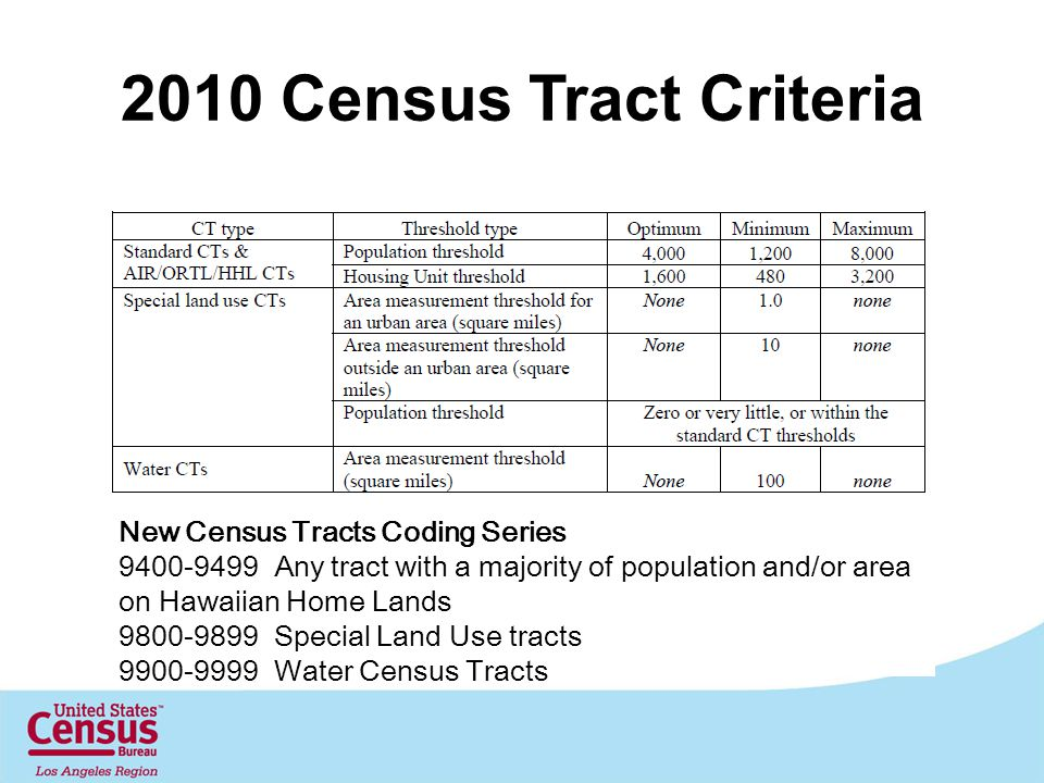 2010 Census Tract Criteria New Census Tracts Coding Series 9400-9499 Any tract with a majority of population and/or area on Hawaiian Home Lands 9800-9899 Special Land Use tracts 9900-9999 Water Census Tracts