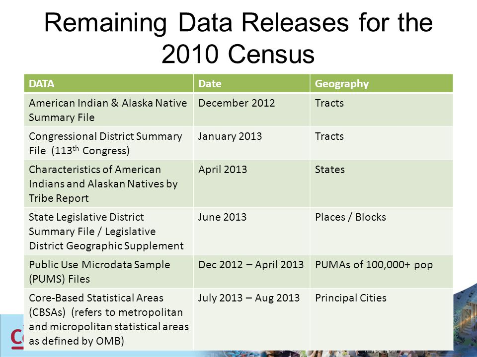 American Community Survey Data Release Schedule DataPlanned Release Date Data Collection Time Reference Lowest Level Geography 1 Year DataSeptember 2012201165,000+ pop 3 Year DataOctober 20122009 - 201120,000+ pop 5 Year DataDecember 20122008 - 2011Block Group (summary file data) Tracts (more detailed tables)