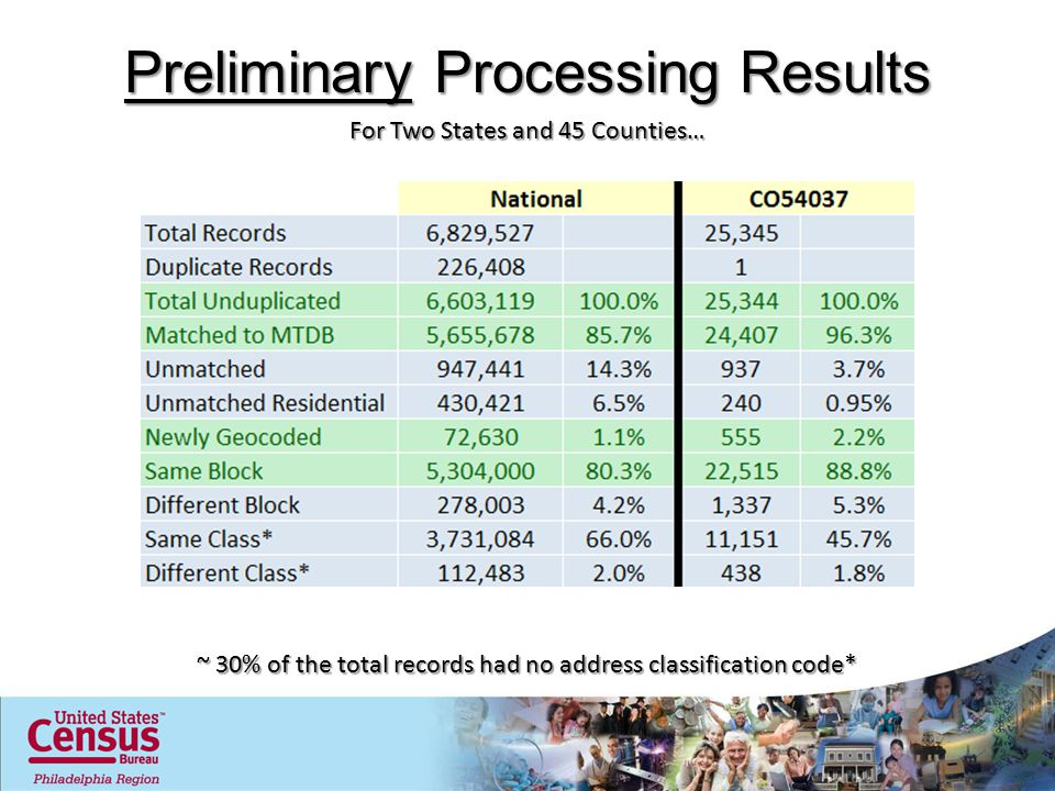 Preliminary Processing Results For Two States and 45 Counties… ~ 30% of the total records had no address classification code*