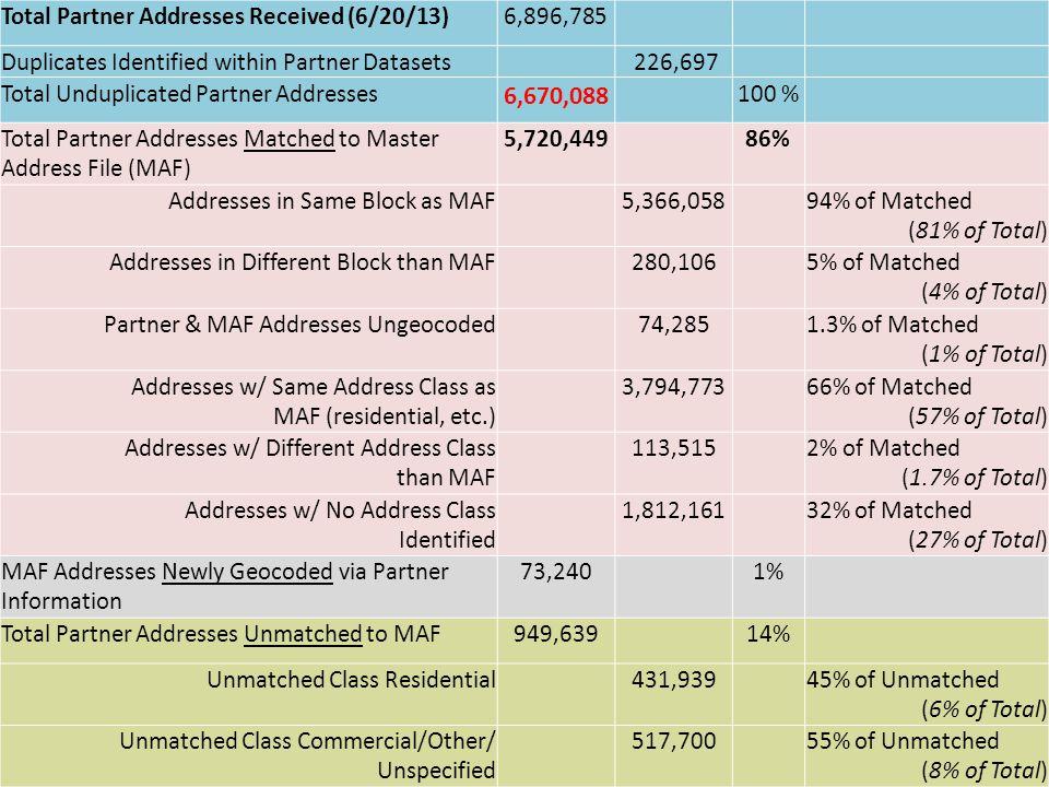 Total Partner Addresses Received (6/20/13)6,896,785 Duplicates Identified within Partner Datasets 226,697 Total Unduplicated Partner Addresses 6,670,088 100 % Total Partner Addresses Matched to Master Address File (MAF) 5,720,44986% Addresses in Same Block as MAF 5,366,05894% of Matched (81% of Total) Addresses in Different Block than MAF 280,1065% of Matched (4% of Total) Partner & MAF Addresses Ungeocoded74,2851.3% of Matched (1% of Total) Addresses w/ Same Address Class as MAF (residential, etc.) 3,794,77366% of Matched (57% of Total) Addresses w/ Different Address Class than MAF 113,5152% of Matched (1.7% of Total) Addresses w/ No Address Class Identified 1,812,16132% of Matched (27% of Total) MAF Addresses Newly Geocoded via Partner Information 73,240 1% Total Partner Addresses Unmatched to MAF949,63914% Unmatched Class Residential431,93945% of Unmatched (6% of Total) Unmatched Class Commercial/Other/ Unspecified 517,70055% of Unmatched (8% of Total)