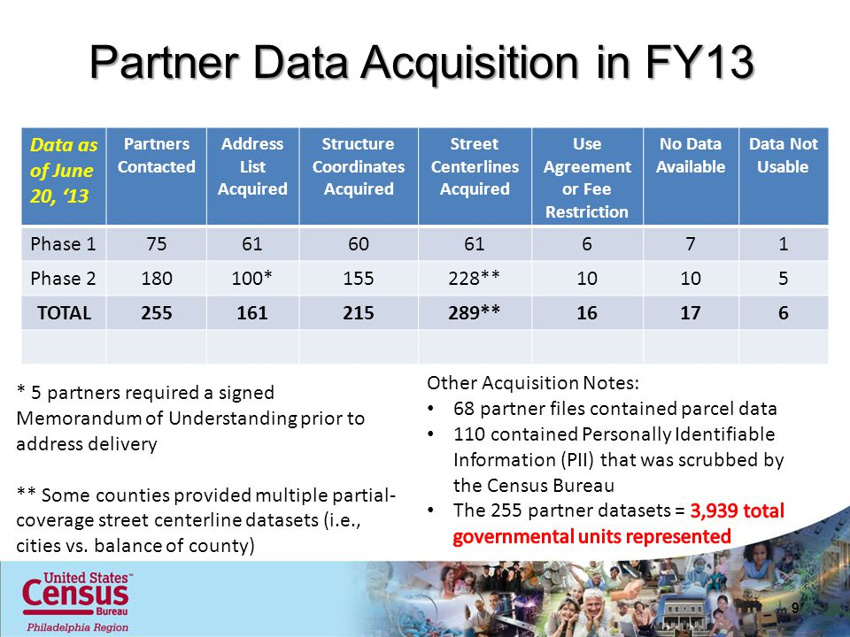 Partner Data Acquisition in FY13 Data as of June 20, '13 Partners Contacted Address List Acquired Structure Coordinates Acquired Street Centerlines Acquired Use Agreement or Fee Restriction No Data Available Data Not Usable Phase 175616061671 Phase 2180100*155228**10 5 TOTAL255161215289**16176 9 * 5 partners required a signed Memorandum of Understanding prior to address delivery ** Some counties provided multiple partial- coverage street centerline datasets (i.e., cities vs.