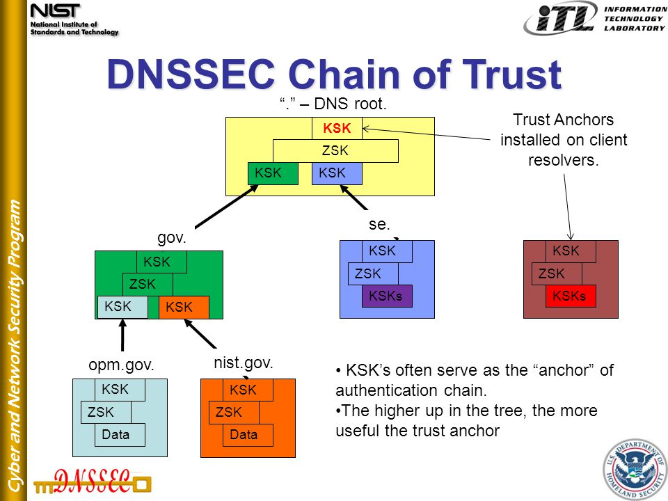 Cyber and Network Security Program DNSSEC Chain of Trust Data ZSK KSK Data ZSK KSK ZSK KSK KSKs ZSK KSK ZSK KSK KSKs ZSK KSK KSK's often serve as the anchor of authentication chain.