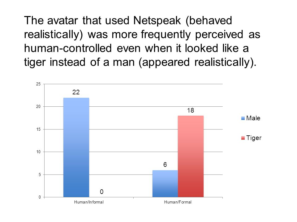 The avatar that used Netspeak (behaved realistically) was more frequently perceived as human-controlled even when it looked like a tiger instead of a man (appeared realistically).