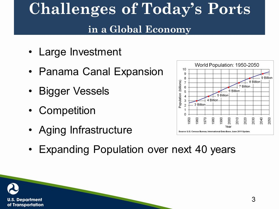 Challenges of Today's Ports in a Global Economy 3 Large Investment Panama Canal Expansion Bigger Vessels Competition Aging Infrastructure Expanding Population over next 40 years