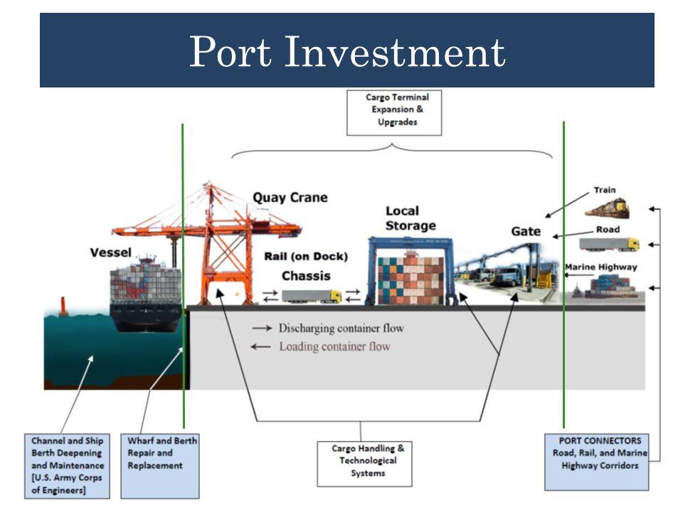 Port Investment