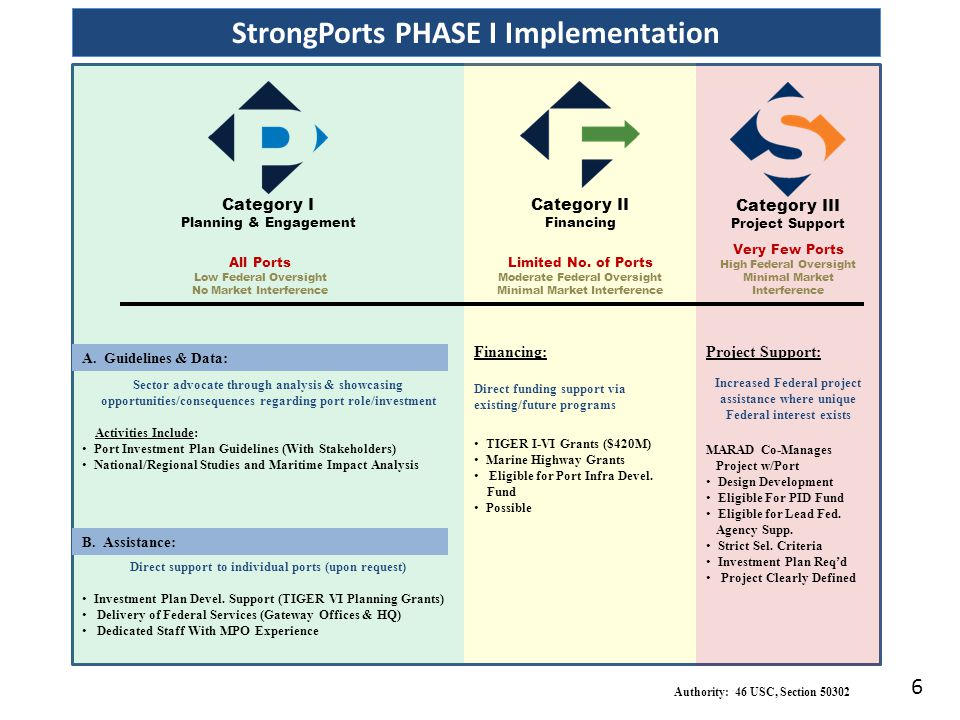 Category I Planning & Engagement Category III Project Support Category II Financing All Ports Low Federal Oversight No Market Interference StrongPorts