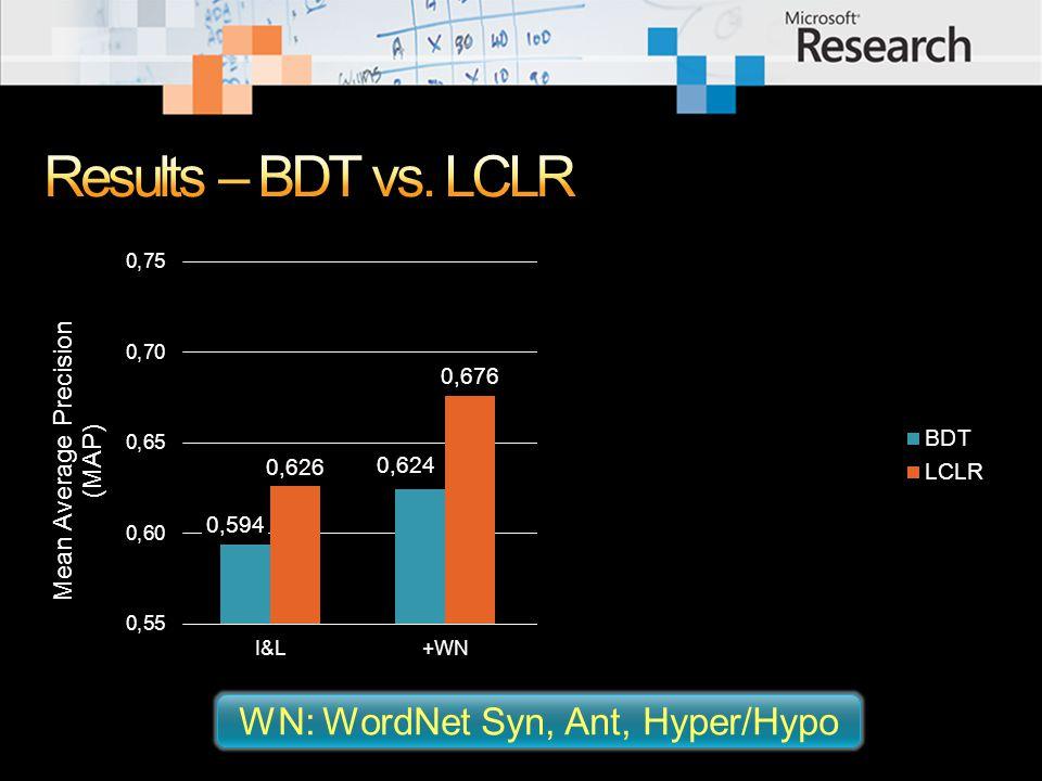 WN: WordNet Syn, Ant, Hyper/Hypo