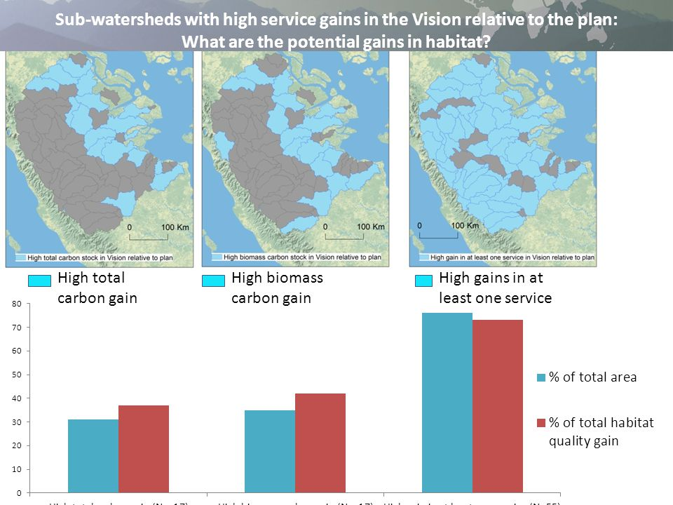 High total carbon gain High gains in at least one service Sub-watersheds with high service gains in the Vision relative to the plan: What are the potential gains in habitat.