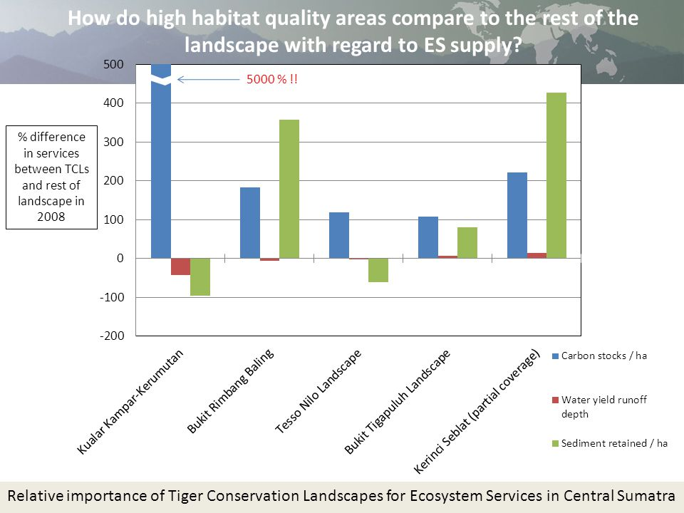 Relative importance of Tiger Conservation Landscapes for Ecosystem Services in Central Sumatra 5000 % !.