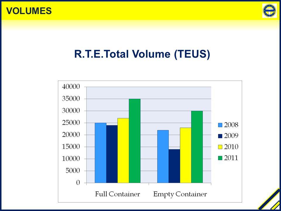 R.T.E.Total Volume (TEUS) VOLUMES