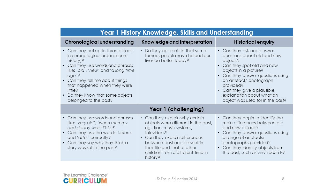 Year 1 History Knowledge, Skills and Understanding Chronological understandingKnowledge and interpretationHistorical enquiry Can they put up to three objects in chronological order (recent history).