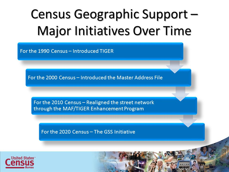 For the 2020 Census – The GSS Initiative For the 2010 Census – Realigned the street network through the MAF/TIGER Enhancement Program For the 2000 Census – Introduced the Master Address File Census Geographic Support – Major Initiatives Over Time For the 1990 Census – Introduced TIGER