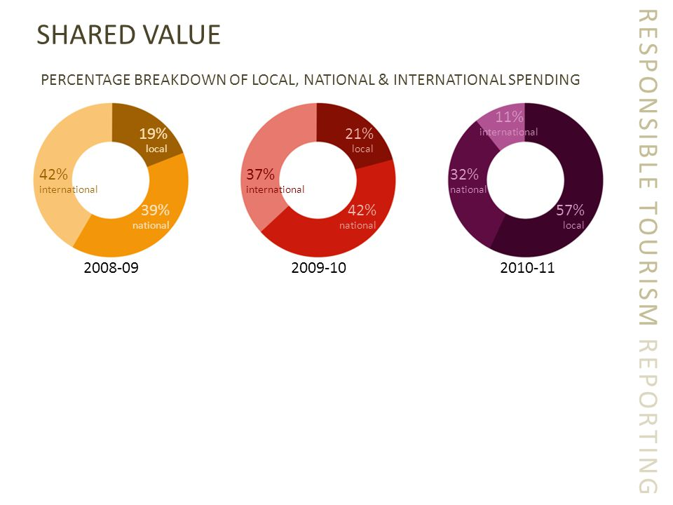 RESPONSIBLE TOURISM REPORTING SHARED VALUE PERCENTAGE BREAKDOWN OF LOCAL, NATIONAL & INTERNATIONAL SPENDING 2008-092009-102010-11 19% local 42% national 57% local 42% international 39% national 21% local 37% international 32% national 11% international
