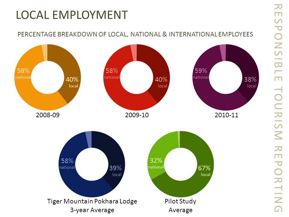 RESPONSIBLE TOURISM REPORTING LOCAL EMPLOYMENT PERCENTAGE BREAKDOWN OF LOCAL, NATIONAL & INTERNATIONAL EMPLOYEES 2008-092009-102010-11 40% local 40% local 38% local 58% national 58% national 59% national 39% local 67% local Tiger Mountain Pokhara Lodge 3-year Average Pilot Study Average 58% national 32% national