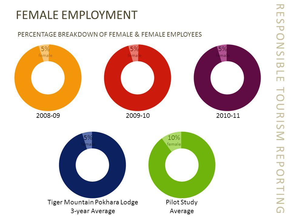 RESPONSIBLE TOURISM REPORTING FEMALE EMPLOYMENT PERCENTAGE BREAKDOWN OF FEMALE & FEMALE EMPLOYEES 2008-092009-102010-11 5% female 5% female 5% female