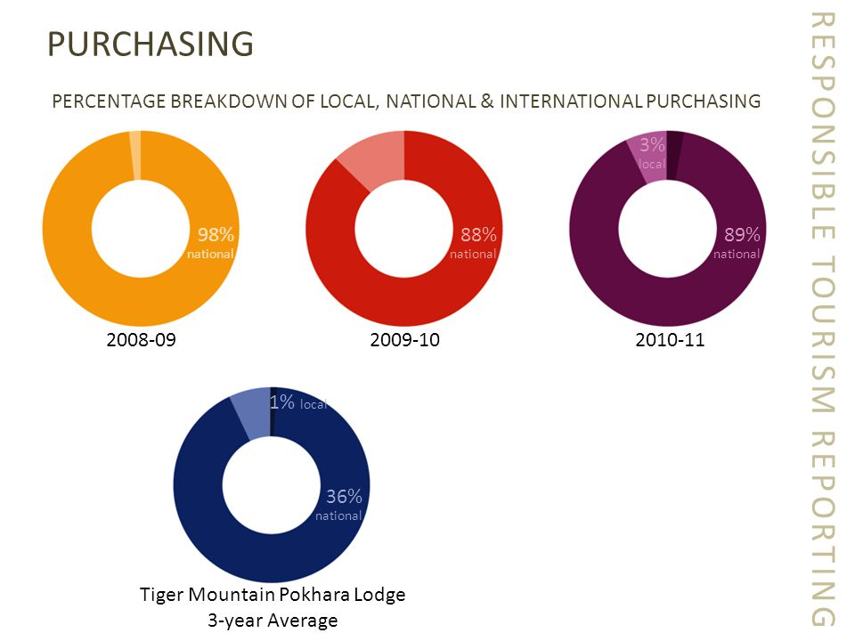 RESPONSIBLE TOURISM REPORTING PURCHASING PERCENTAGE BREAKDOWN OF LOCAL, NATIONAL & INTERNATIONAL PURCHASING 2008-092009-102010-11 98% national 88% national 89% national 3% local 36% national Tiger Mountain Pokhara Lodge 3-year Average 1% local