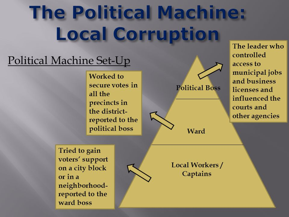 Political Machine Set-Up Local Workers / Captains Political Boss Ward The leader who controlled access to municipal jobs and business licenses and influenced the courts and other agencies Worked to secure votes in all the precincts in the district- reported to the political boss Tried to gain voters' support on a city block or in a neighborhood- reported to the ward boss