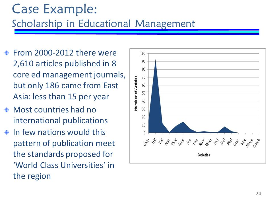 Case Example: Scholarship in Educational Management From 2000-2012 there were 2,610 articles published in 8 core ed management journals, but only 186 came from East Asia: less than 15 per year Most countries had no international publications In few nations would this pattern of publication meet the standards proposed for 'World Class Universities' in the region 24