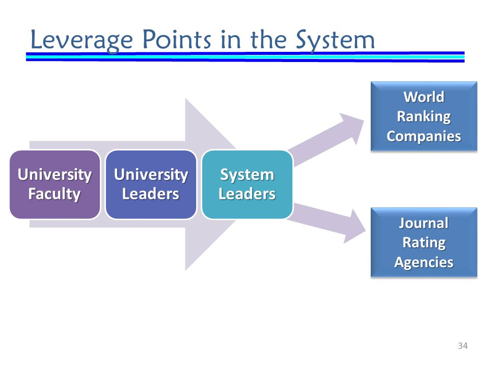 Leverage Points in the System 34 World Ranking Companies Companies Journal Rating Agencies Agencies
