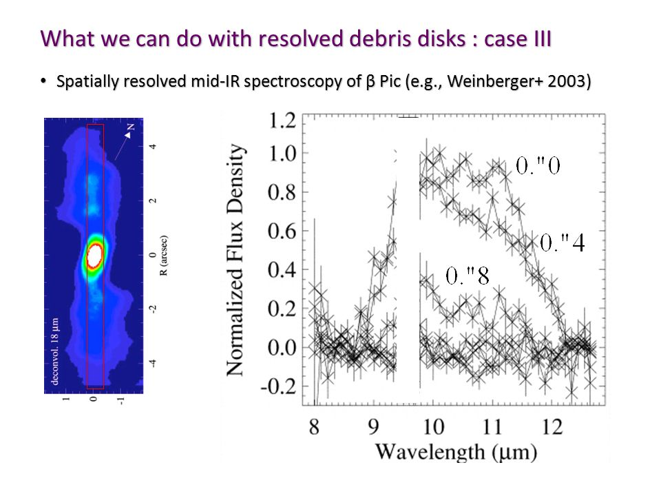 Spatially resolved mid-IR spectroscopy of β Pic (e.g., Weinberger+ 2003) Spatially resolved mid-IR spectroscopy of β Pic (e.g., Weinberger+ 2003) What we can do with resolved debris disks : case III