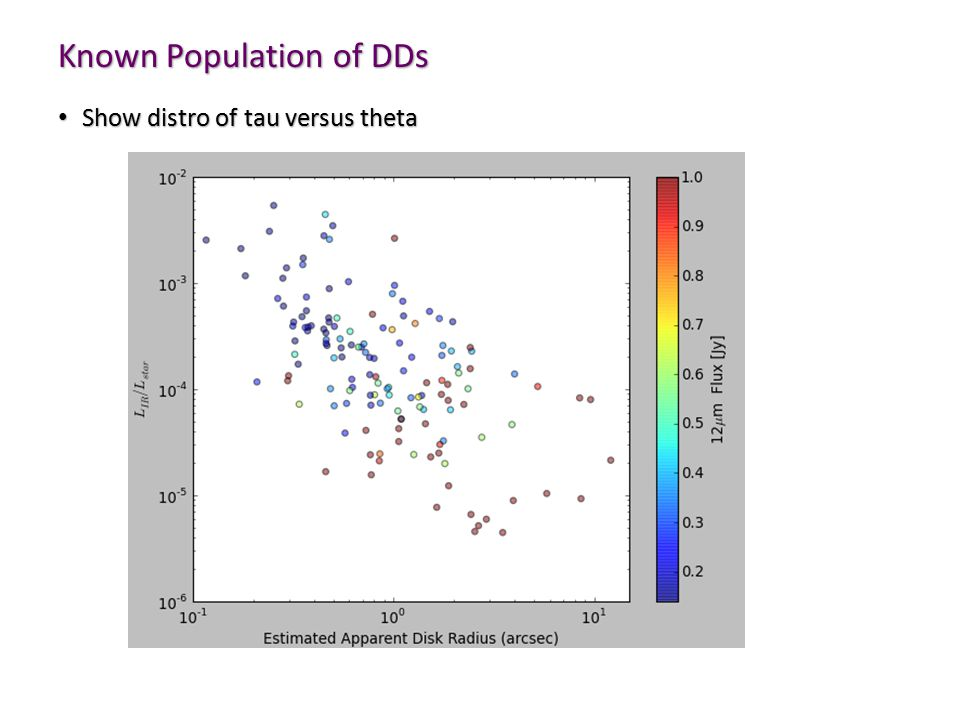 Known Population of DDs Show distro of tau versus theta Show distro of tau versus theta