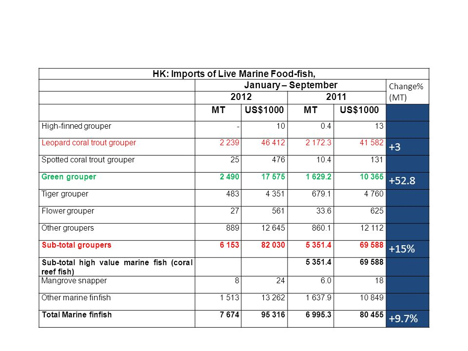 HK: Imports of Live Marine Food-fish, January – September Change% (MT) 20122011 MTUS$1000MTUS$1000 High-finned grouper-100.413 Leopard coral trout grouper2 23946 4122 172.341 582 +3 Spotted coral trout grouper2547610.4131 Green grouper2 49017 5751 629.210 365 +52.8 Tiger grouper4834 351679.14 760 Flower grouper2756133.6625 Other groupers88912 645860.112 112 Sub-total groupers6 15382 0305 351.469 588 +15% Sub-total high value marine fish (coral reef fish) 5 351.469 588 Mangrove snapper8246.018 Other marine finfish1 51313 2621 637.910 849 Total Marine finfish7 67495 3166 995.380 455 +9.7%
