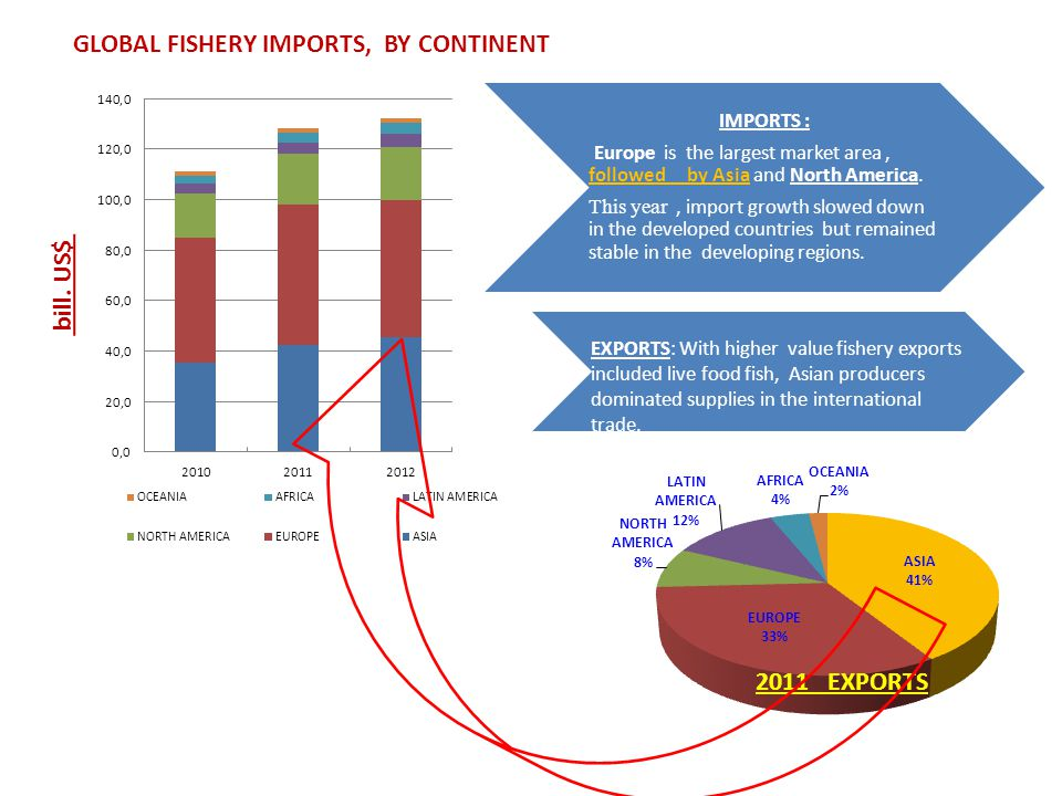 2011 EXPORTS GLOBAL FISHERY IMPORTS, BY CONTINENT bill.