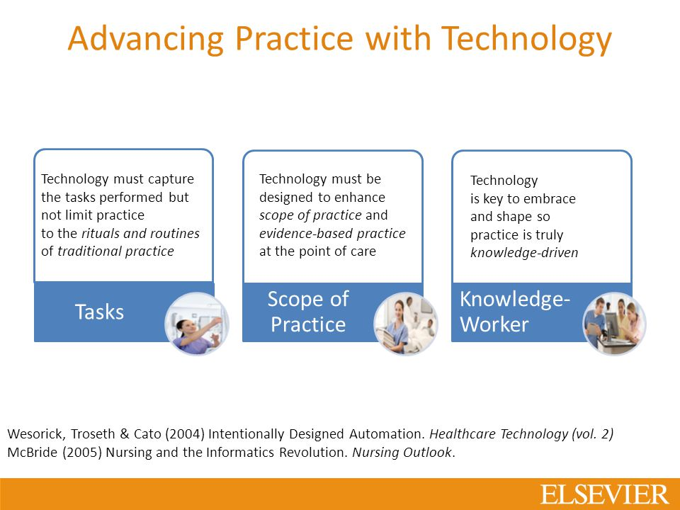 Advancing Practice with Technology Technology must be designed to enhance scope of practice and evidence-based practice at the point of care Technology is key to embrace and shape so practice is truly knowledge-driven Technology must capture the tasks performed but not limit practice to the rituals and routines of traditional practice Wesorick, Troseth & Cato (2004) Intentionally Designed Automation.