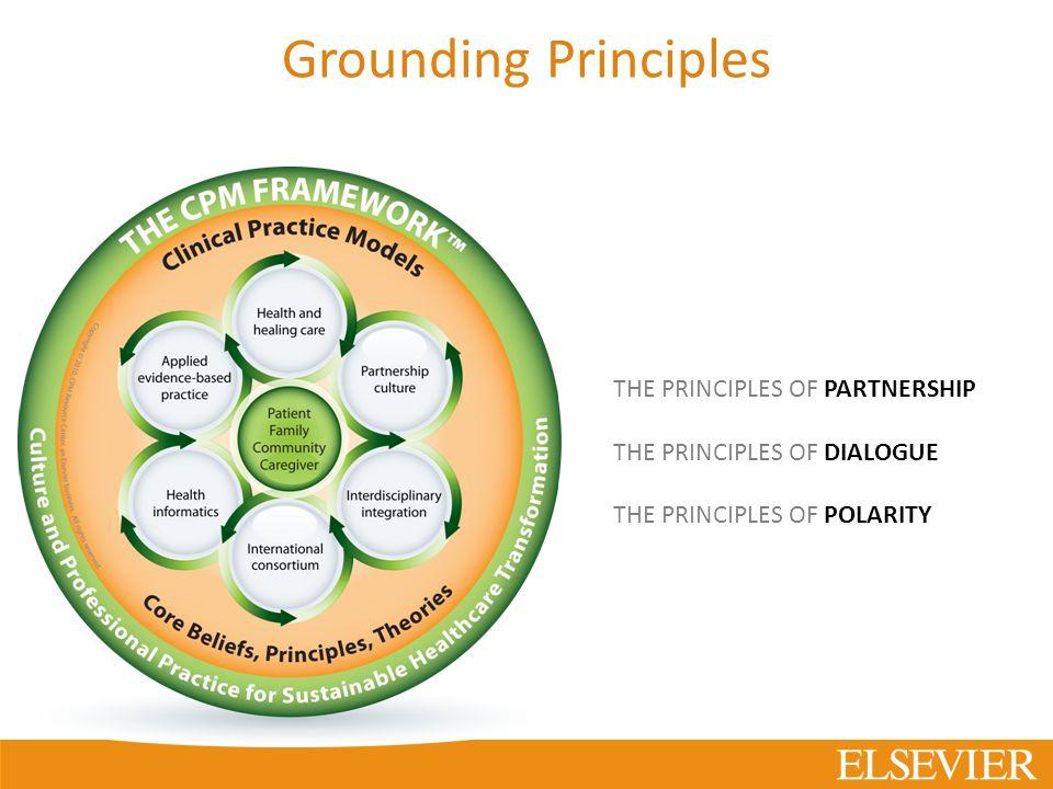 THE PRINCIPLES OF PARTNERSHIP THE PRINCIPLES OF DIALOGUE THE PRINCIPLES OF POLARITY The CPM Framework™ Grounding Principles