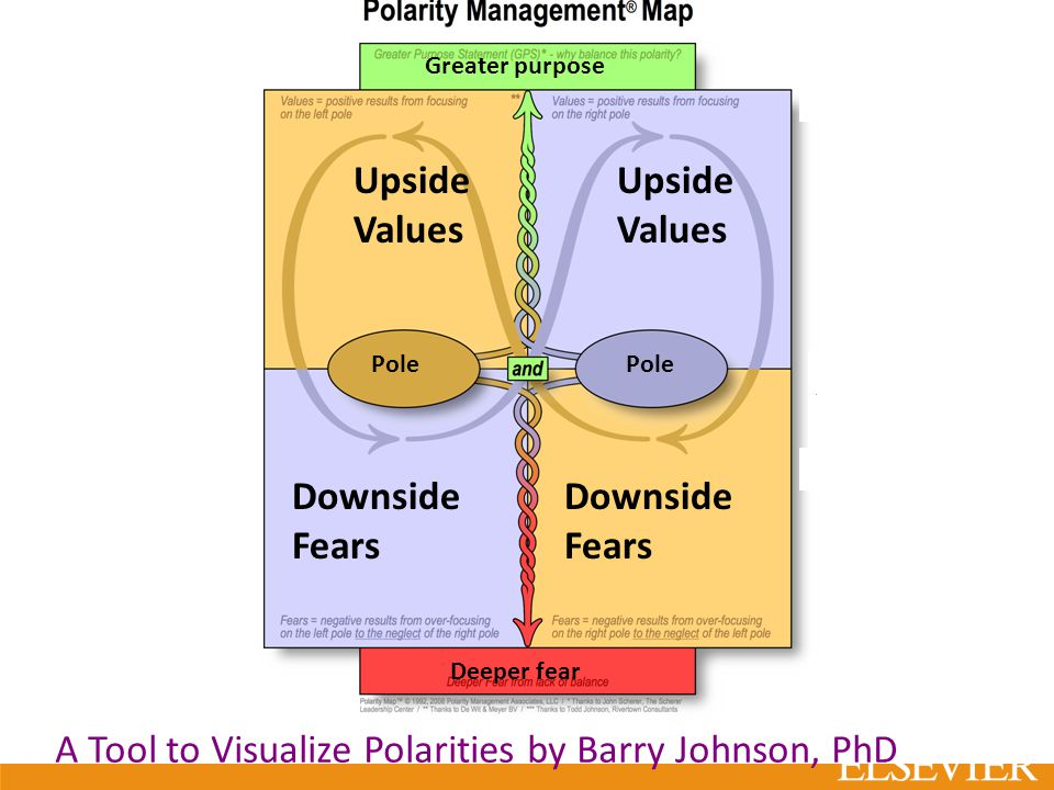 Greater purpose Deeper fear Upside Values Pole Downside Fears Downside Fears A Tool to Visualize Polarities by Barry Johnson, PhD
