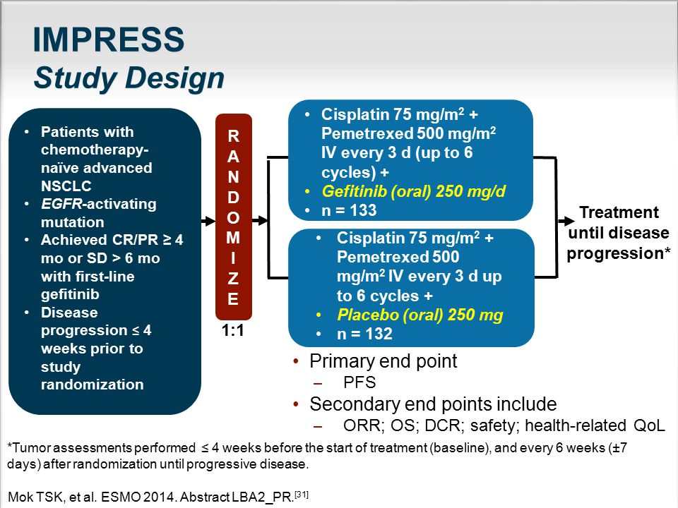 IMPRESS Study Design Primary end point ̶ PFS Secondary end points include ̶ ORR; OS; DCR; safety; health-related QoL *Tumor assessments performed ≤ 4