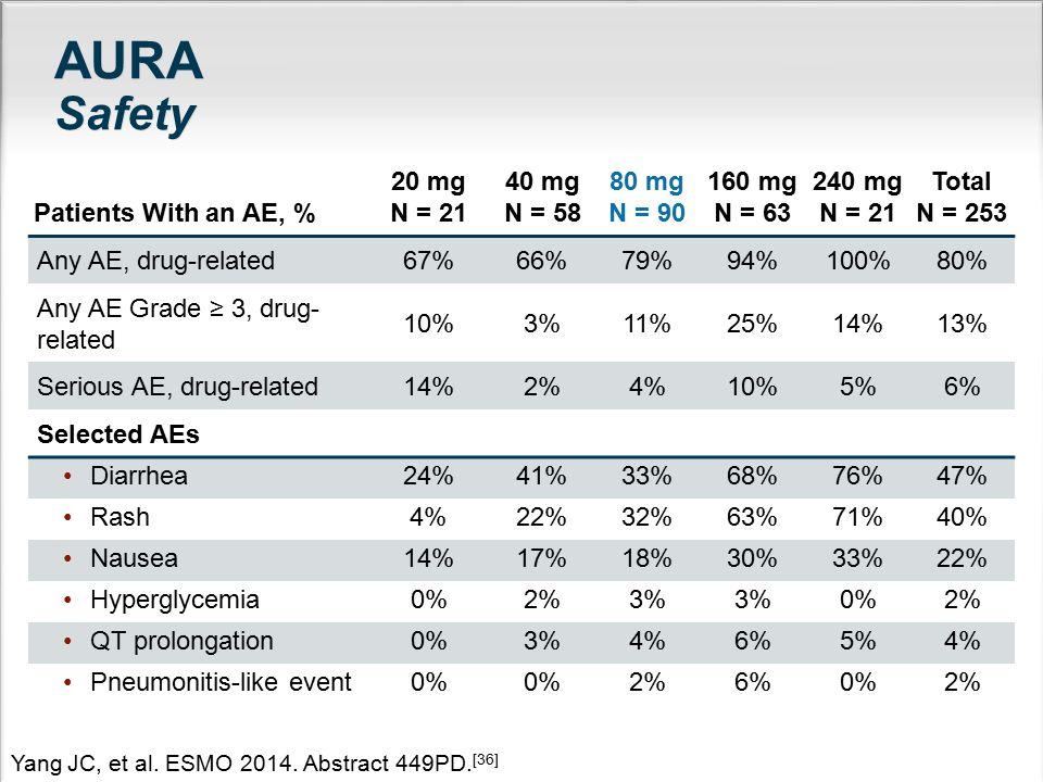 AURA Safety Patients With an AE, % 20 mg N = 21 40 mg N = 58 80 mg N = 90 160 mg N = 63 240 mg N = 21 Total N = 253 Any AE, drug-related67%66%79%94%10