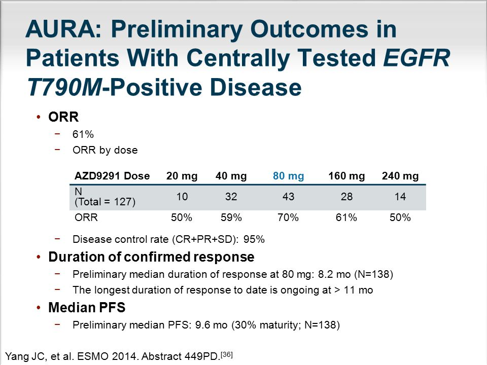 AURA: Preliminary Outcomes in Patients With Centrally Tested EGFR T790M-Positive Disease ORR −61% −ORR by dose −Disease control rate (CR+PR+SD): 95% D